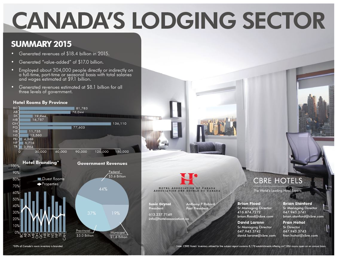 Canada's Lodging Sector 1