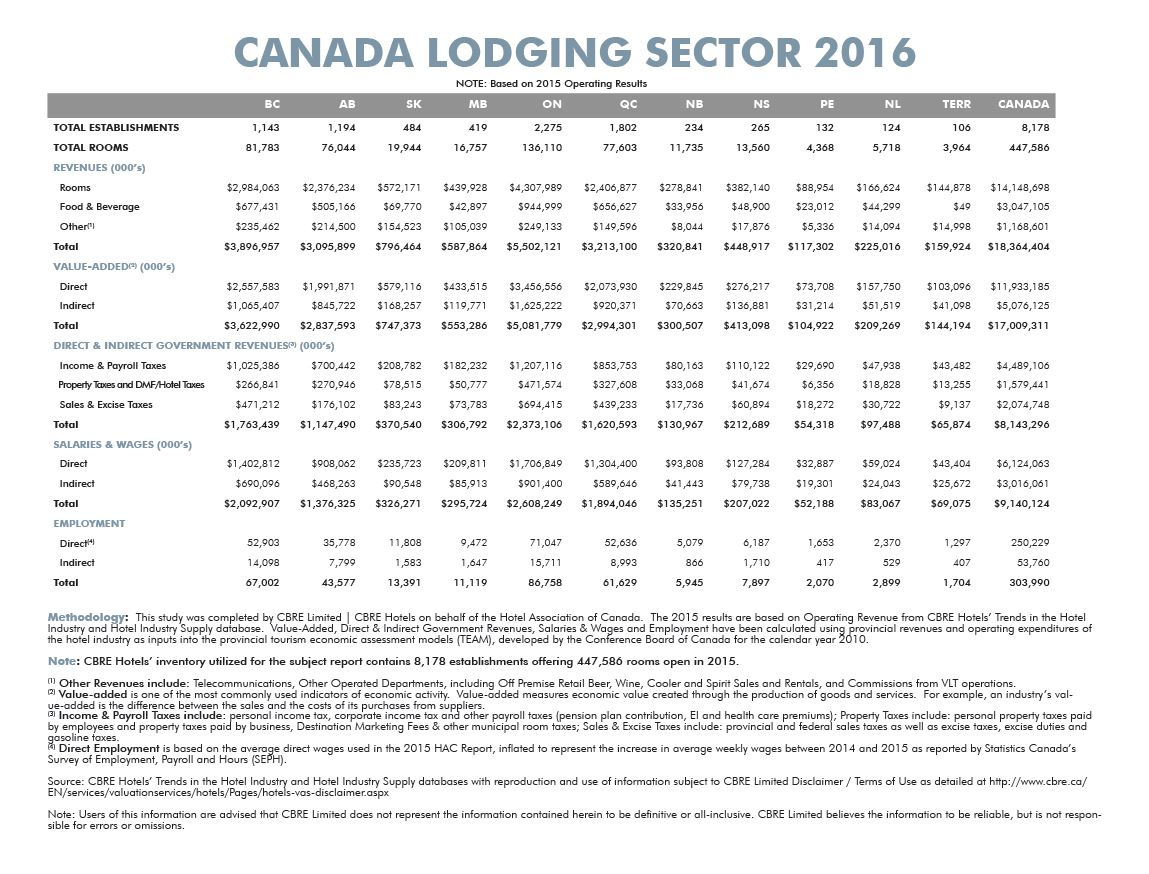 Canada's Lodging Sector 2