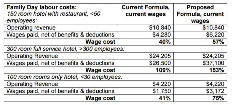 Changes To Labour Laws Hospitality Ahla